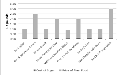 sugar prices
